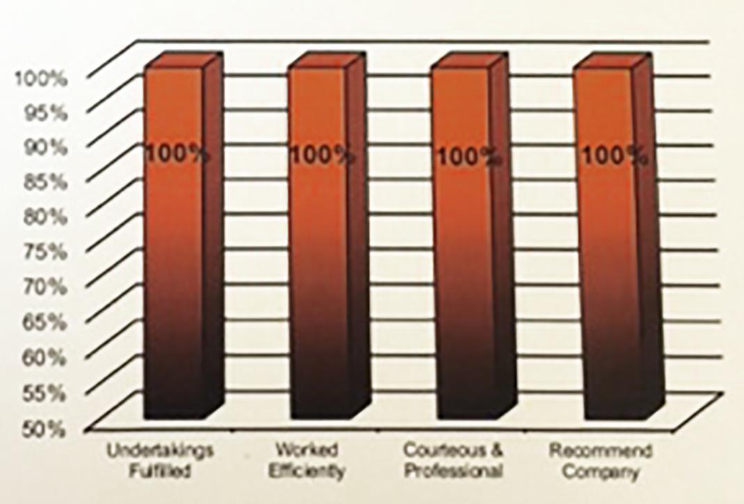CPA Bar Chart