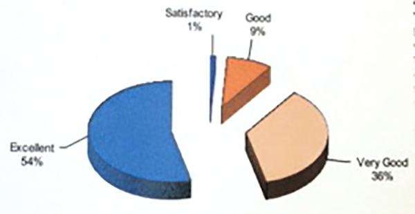 CPA Pie Chart
